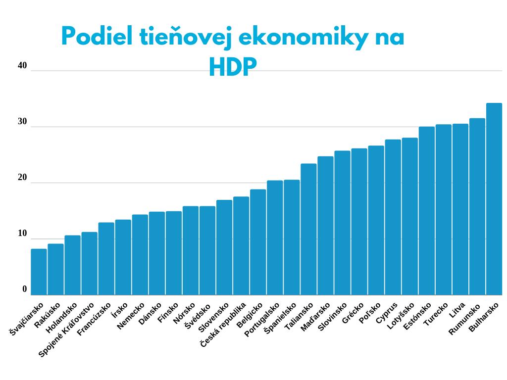 Tieňová ekonomika HDP